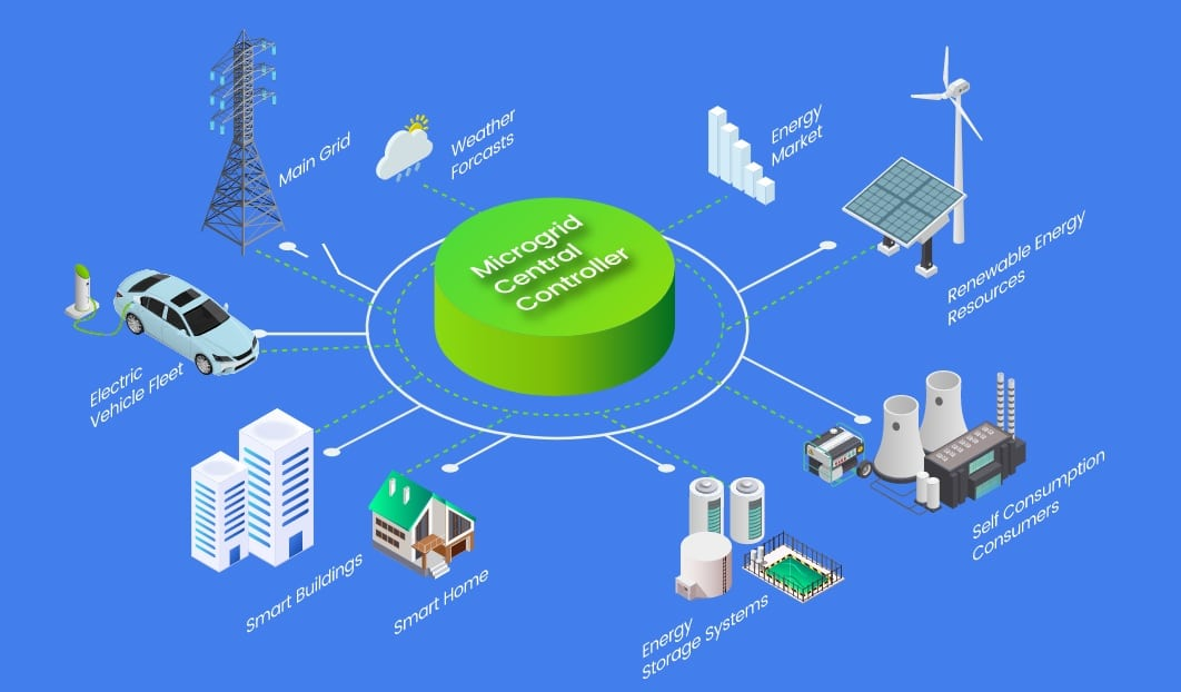 Microgrid Central Controller
