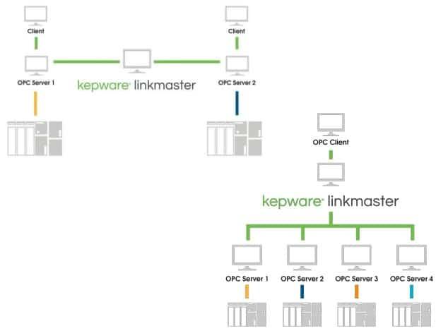 kepware linkmaster diagram