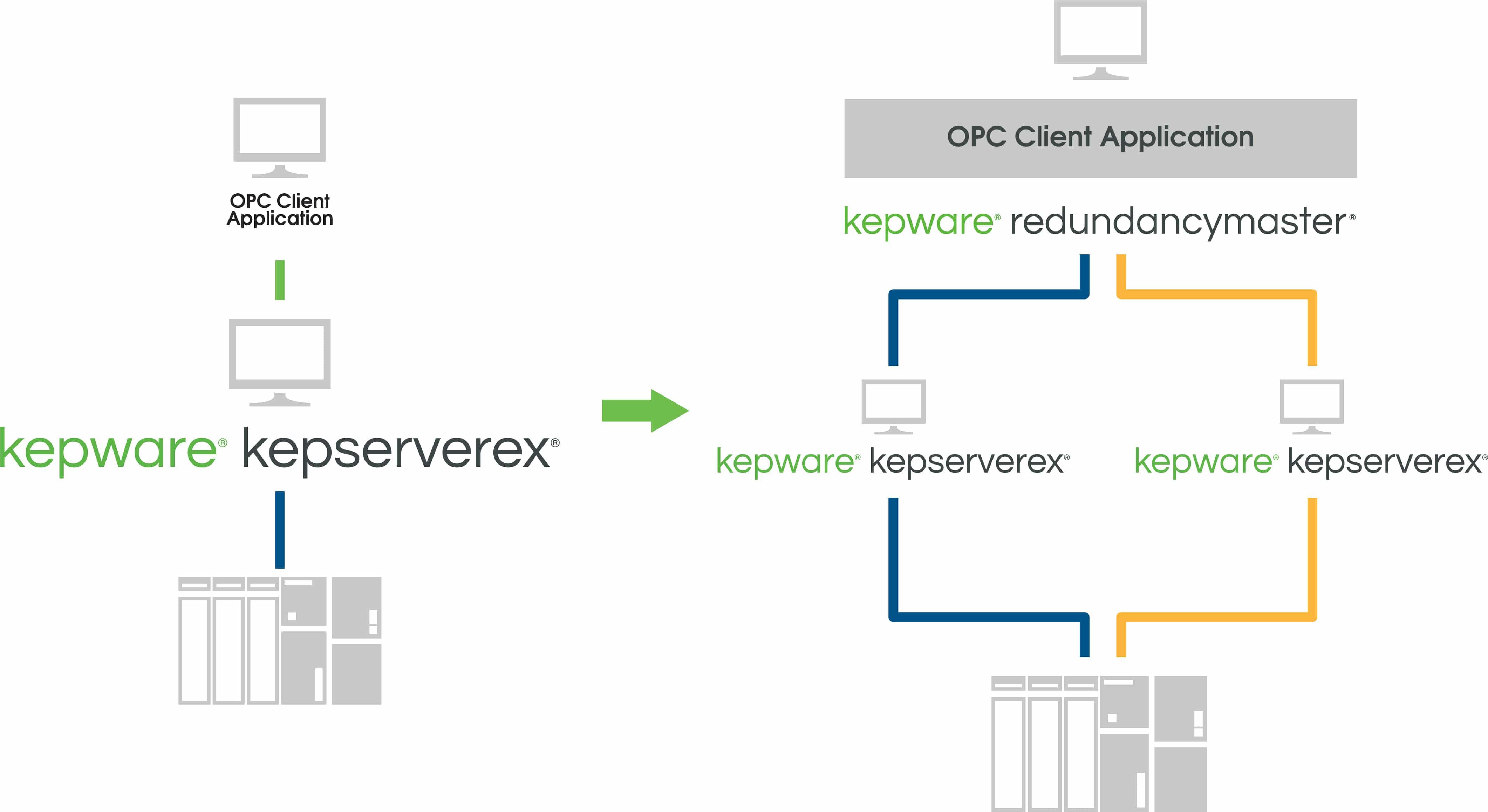 Kepware RedundancyMaster Diagram